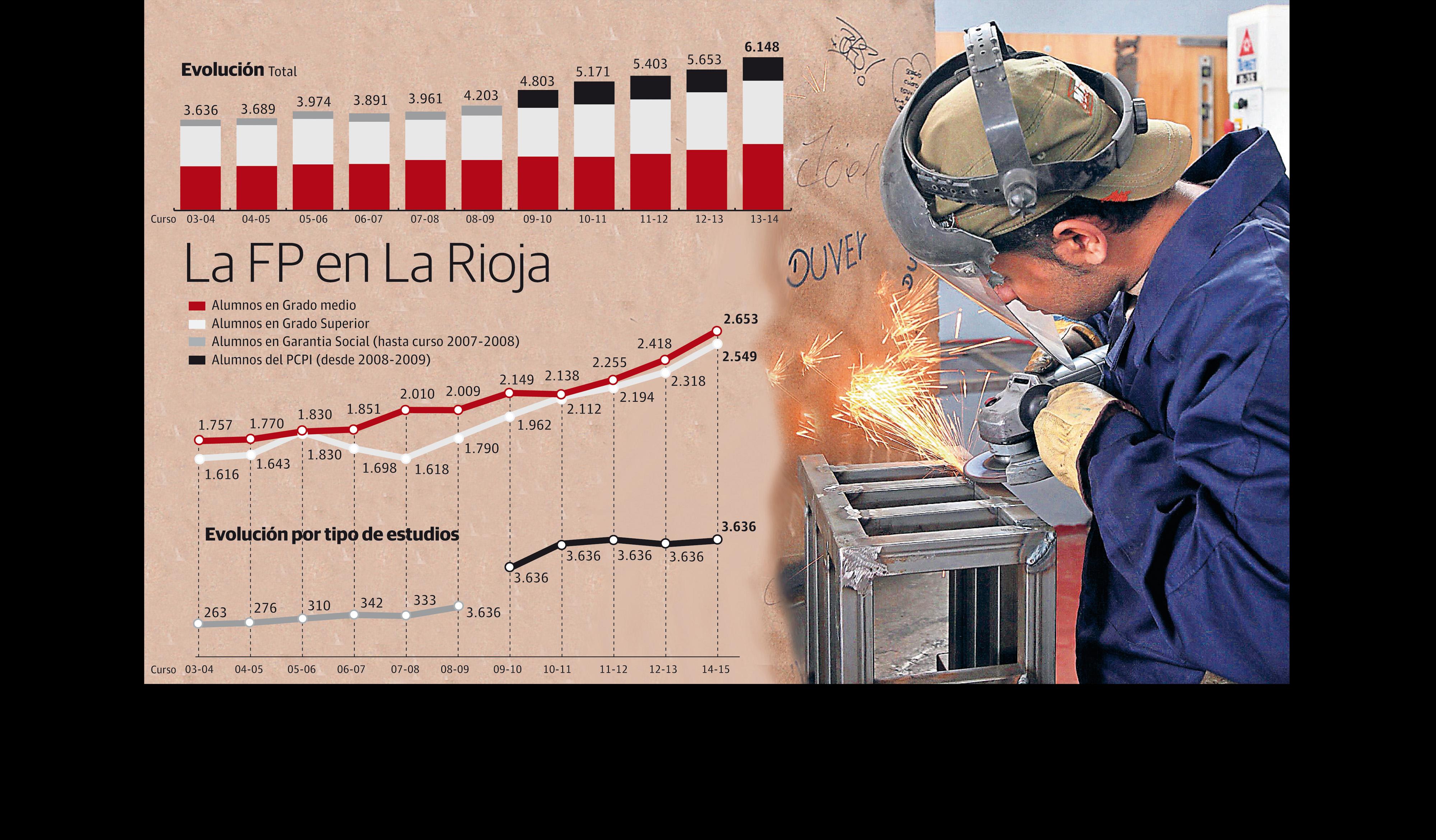 La FP en La Rioja